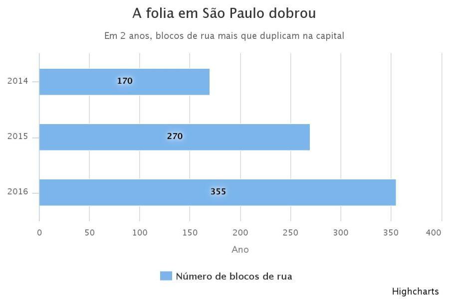 blocos_de_rua_highcharts (Foto: Divulgação)
