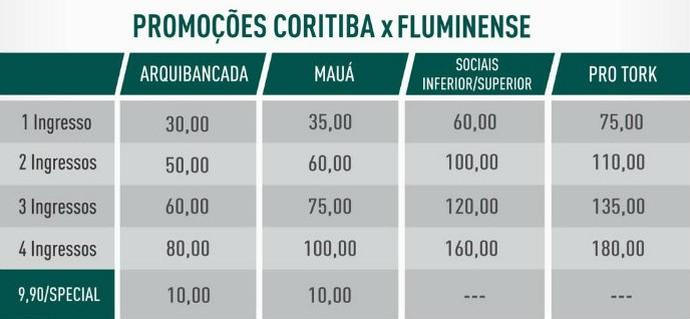 Coritiba ingressos Fluminense (Foto: Divulgação/ Coritiba)