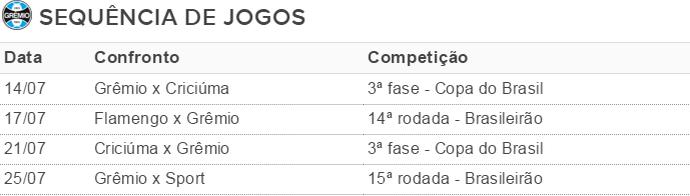 Grêmio tabela jogos sequência (Foto: Reprodução)