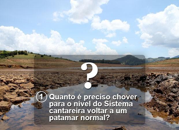 Pergunta 1 crise hídrica Versão Final (Foto: Arte/G1)