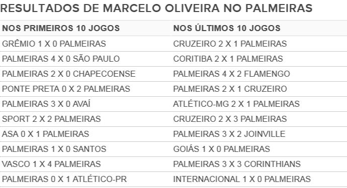 Palmeiras Marcelo Oliveira (Foto: Editoria de Arte)