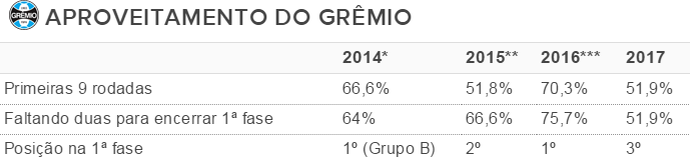 aproveitamento Inter Gauchão tabela (Foto: Reprodução)