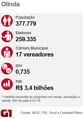 Olinda - ficha - Eleições municipais 2016 (Foto: G1)