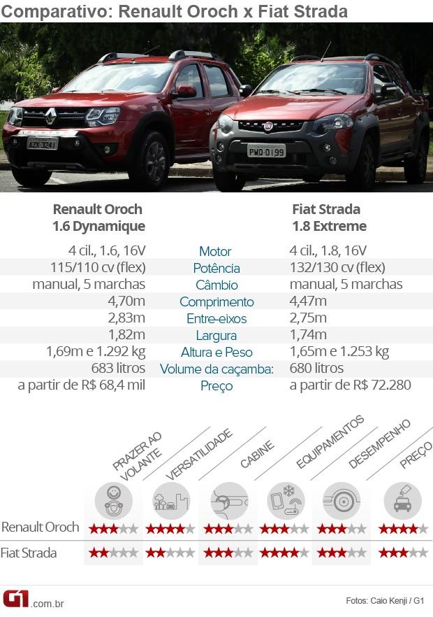 Tabela comparativa Fiat Strada x Renault Oroch (Foto: Arte/G1)
