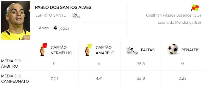 info árbitros Pablo dos Santos Alves (Foto: Editoria de Arte)