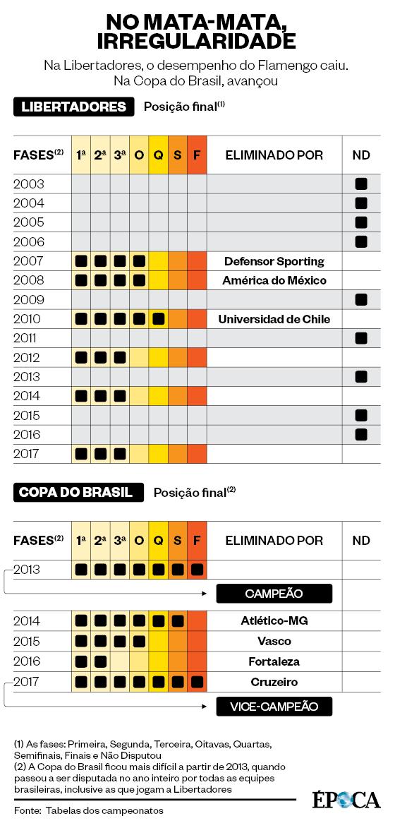 18fb36fd81d NO MATA-MATA, IRREGULARIDADE Na Libertadores, o desempenho do Flamengo  caiu. Na