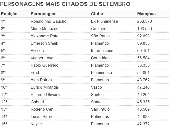 Personagens mais citados no Twitter no futebol brasileiro em setembro (Foto: GloboEsporte.com)