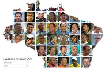 BLOG: Futebol brasileiro já tem mais de 140 técnicos demitidos na temporada