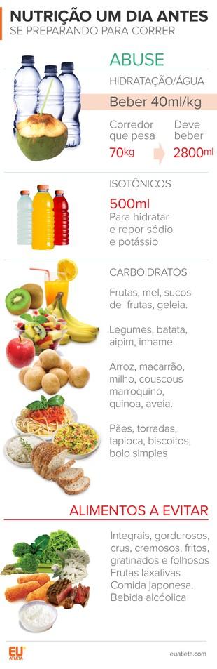 EuAtleta Corrida Nutrição Dia Antes (Foto: Eu Atleta | Arte Info)