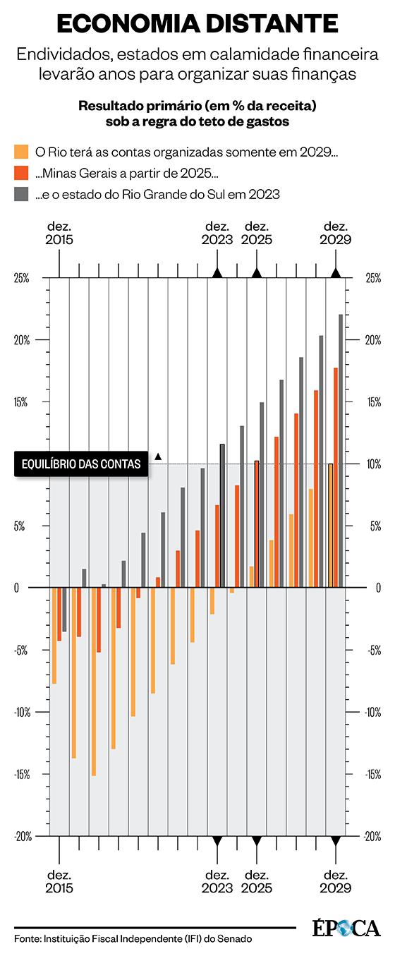 Economia dos estados (Foto: Infografia ÉPOCA)