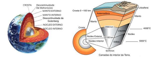 Estrutura das camadas da Terra (Foto: Colégio Qi)
