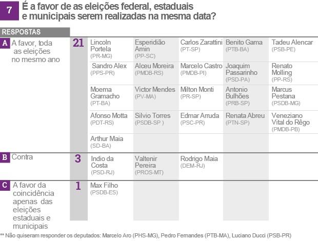 Reforma política tabela 7 (vale esta final) (Foto: Editoria de Arte/G1)