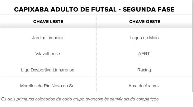 Grupos da segunda fase do Capixaba adulto de futsal 2013 (Foto: Globoesporte.com)