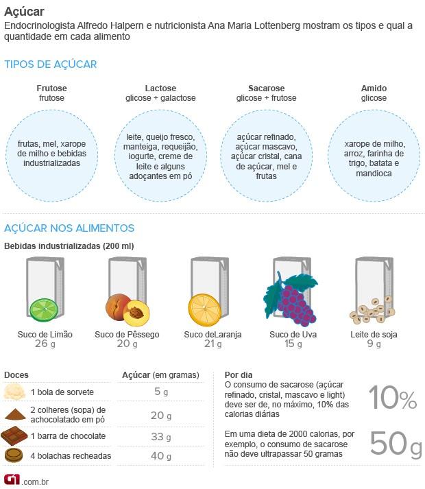 Info Bem Estar Açúcar (Foto: Arte/G1)