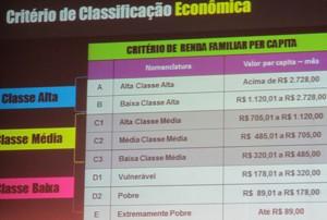 Na outra, os critérios de classificação de classes alta, média e baixa (Foto: Darlan Alvarenga/G1)