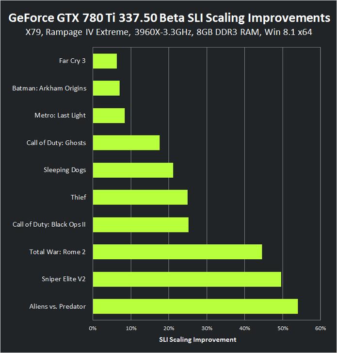 Atualizações de drivers de Nvidia, AMD e Intel sempre garantem aumentos de desempenho para as placas de vídeo mais recentes (Foto: Reprodução/Nvidia)