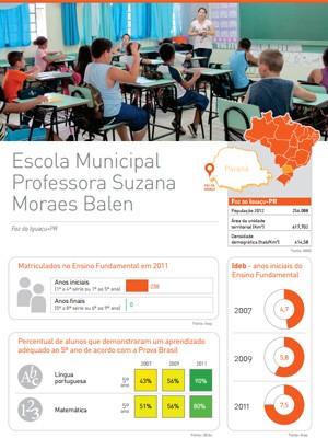 A Escola Municipal Professora Suzana Moraes Balen, de Foz do Iguaçu (PR), foi uma das selecionadas para o estudo (Foto: Reprodução)