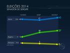 Ibope, votos válidos ao Senado em SE: Maria tem 61% e Rogério, 36%
