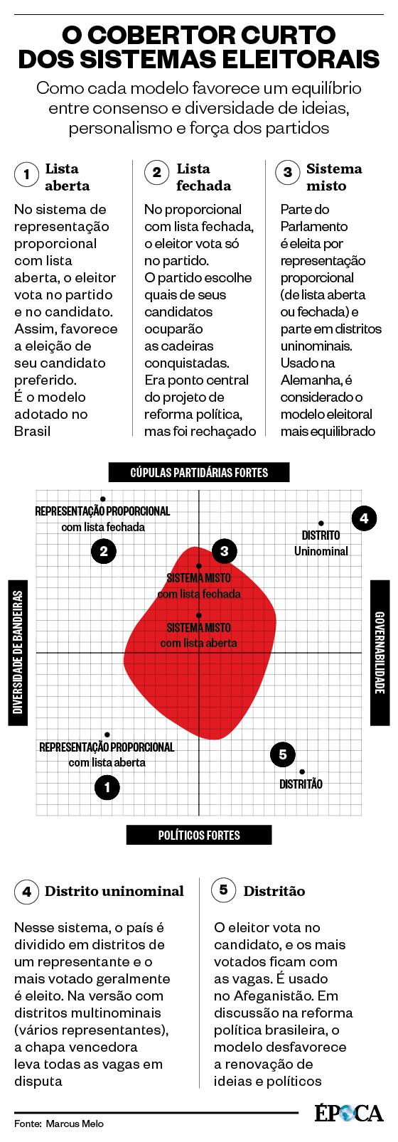 O cobertor curto  dos sistemas eleitorais (Foto: Época)