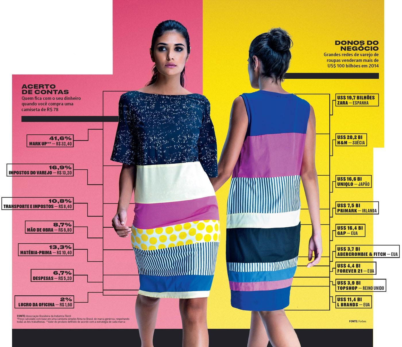 Escravos da moda  os bastidores nada bonitos da indústria fashion ... d324bac6f40a2