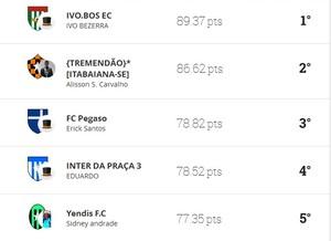 cartola, 16ª rodada, Liga do Globo Esporte Sergipe (Foto: GloboEsporte.com)