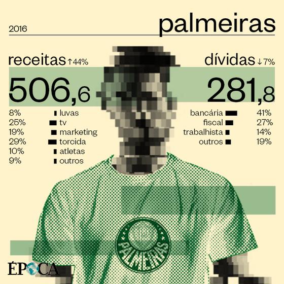 As finanças do Palmeiras em 2016 (Foto: ÉPOCA)