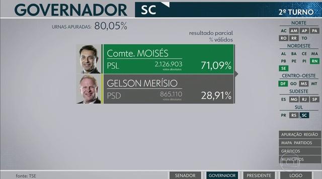 Com 80,05% das urnas apuradas, Comandante Moisés (PSL) é eleito governador de SC