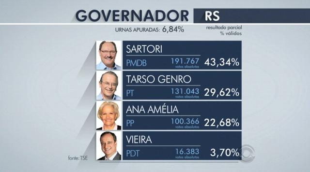 Com 7% das urnas apuradas, Sartori tem 43%, Tarso 29% e Ana Amélia 22% no RS