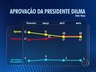 Ibope divulga pesquisa sobre a aprovação da presidente Dilma