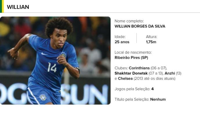 PERFIL jogadores brasil - Willian (Foto: Editoria de arte)