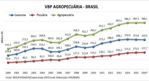 vbp-novembro-2015 (Foto: Ministério da Agricultura)