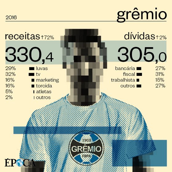 As finanças do Grêmio (Foto: ÉPOCA)
