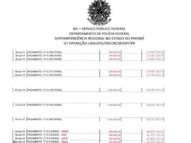 Planilha apreendida pela Lava Jato mostra alguns dos pagamentos investigados  (Foto: Reprodução )