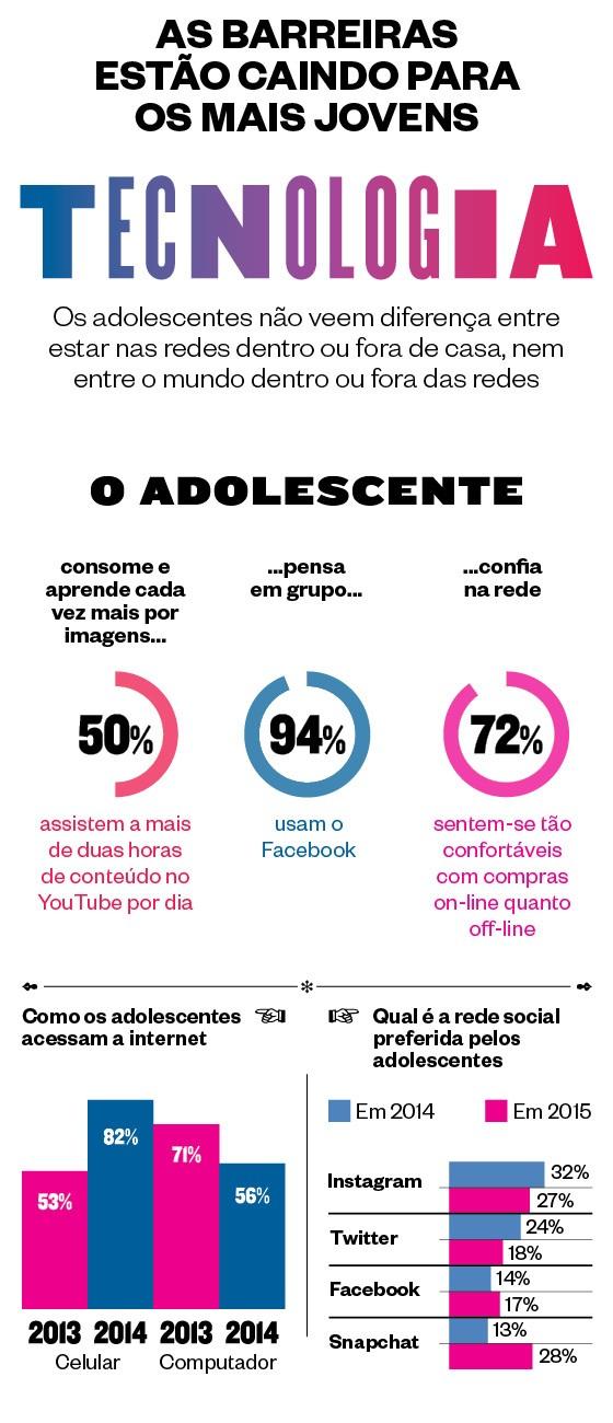 As barreiras estão caindo para os mais jovens (Foto: Revista ÉPOCA)