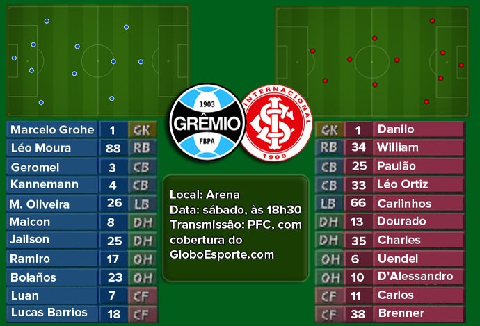 Escalações Gre-Nal em videogame (Foto: Arte / GloboEsporte.com)
