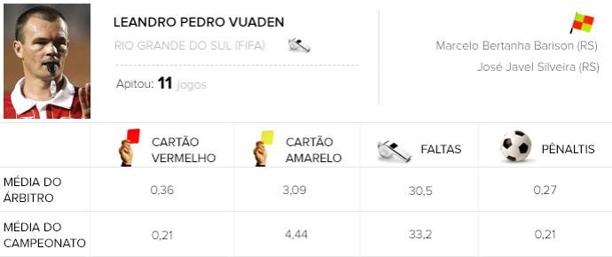 info árbitros Leandro Pedro Vuaden (Foto: Editoria de Arte)