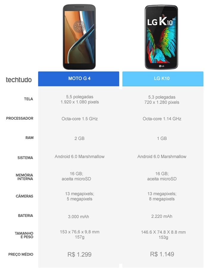 Tabela comparativa entre o Moto G 4 e o LG K10 (Foto: Arte/TechTudo)