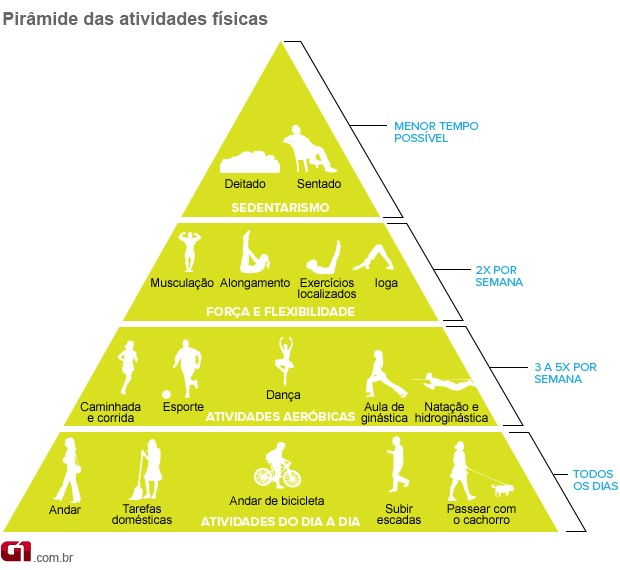 Pirâmide valendo (Foto: Arte/G1)