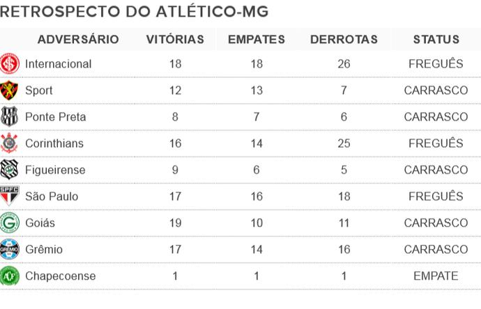 Galo leva vantagem sobre cinco de nove rivais na reta final do Campeonato Brasileiro (Foto: Futpédia)
