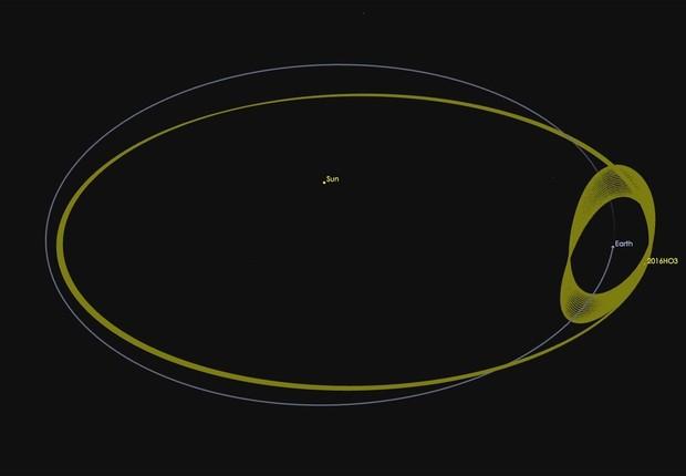 Asteroide h03 (Foto: NASA)