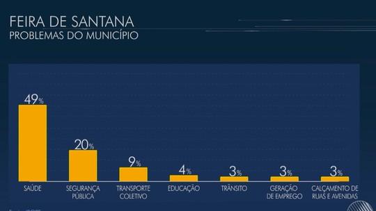 Saúde é principal problema apontado em Feira de Santana, diz Ibope