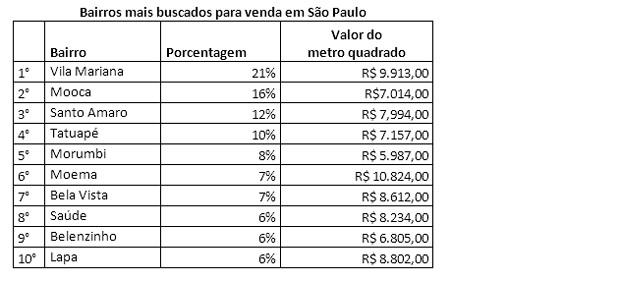 Bairros mais buscados para venda de imóvel em São Paulo (Foto: Imovelweb)