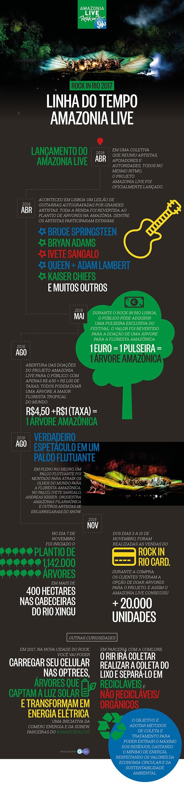 Linha do Tempo do Amazônia Live (Foto: Bruno Legitimo)
