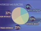 32% não têm interesse nas eleições em Campinas, diz pesquisa Ibope