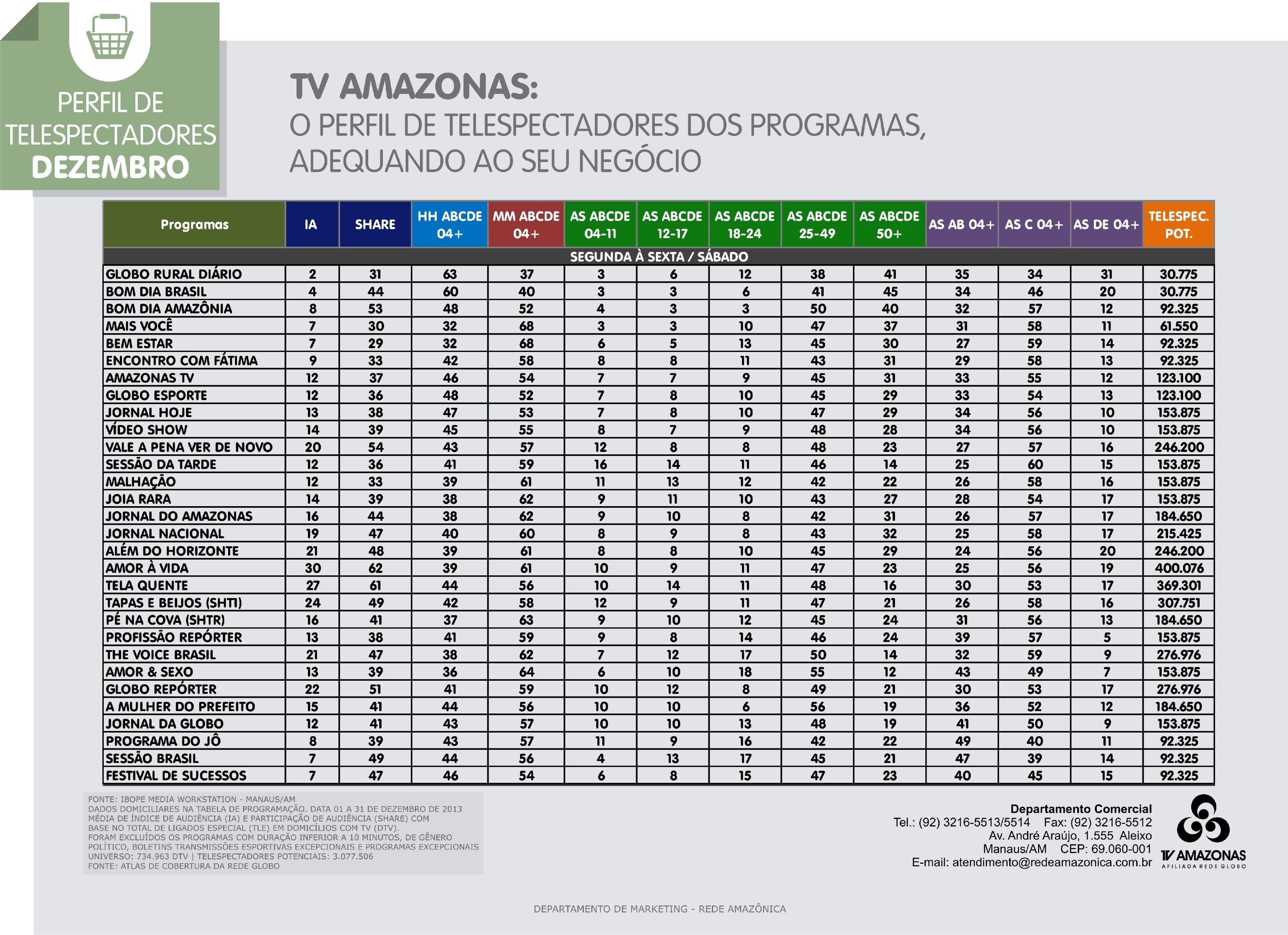 TV Amazonas: confira o perfil de telespectadores da TV Amazonas (Foto: TV Amazonas)