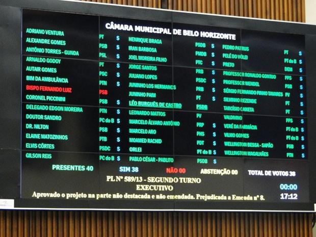 Projeto de lei que prevê reajuste aos servidores municipais de BH foi aprovado por unanimidade (Foto: Raquel Freitas/G1)