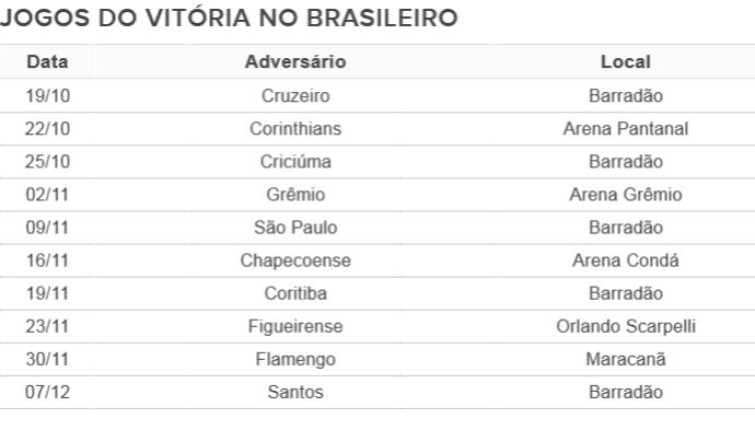 Jogos do Vitória na reta final do Brasileiro (Foto: Arte/GloboEsporte.com)