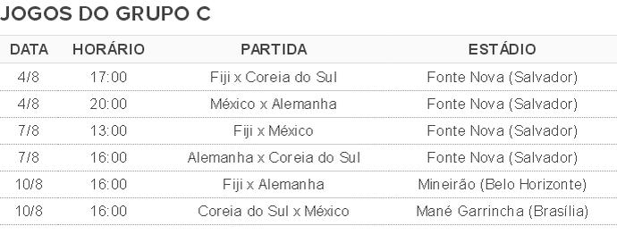 Tabela de jogos Grupo C Olimpiada futebol (Foto: Globoesporte.com)
