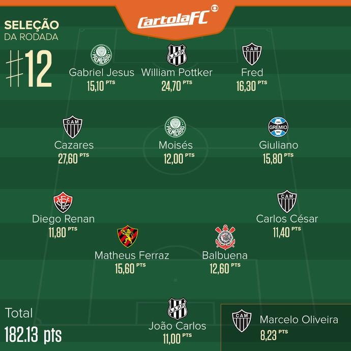 Seleção Cartola #12 (Foto: Infoesporte)