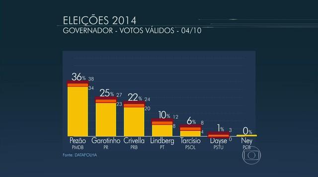 Datafolha divulga nova pesquisa para o governo do Rio de Janeiro